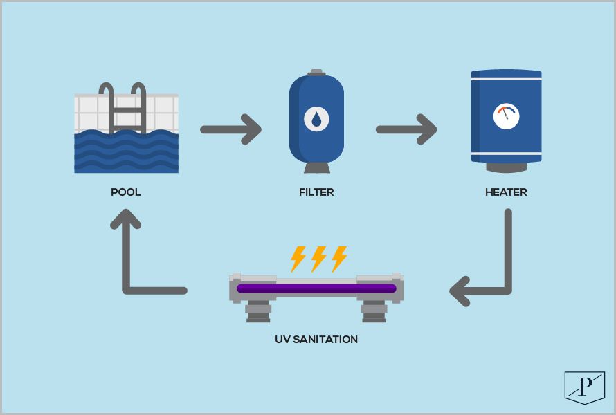UV Sanitation for Pools and Spas Diagram